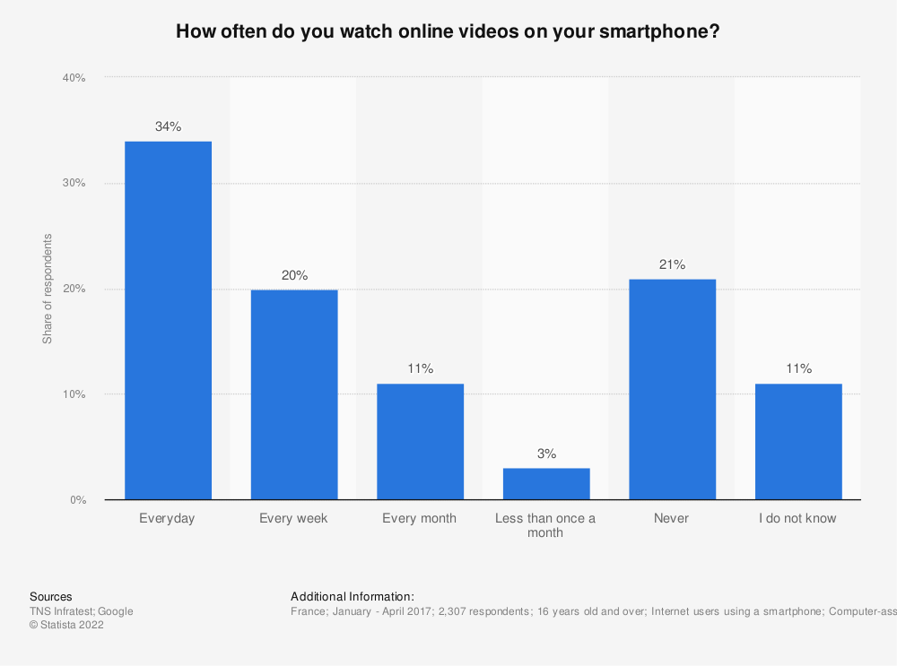 Statistic: How often do you watch online videos on your smartphone? | Statista
