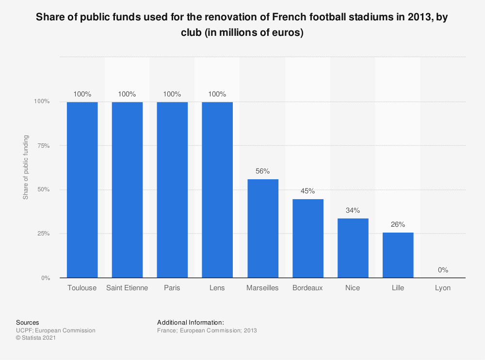 Statistic: Share of public funds used for the renovation of French football stadiums in 2013, by club (in millions of euros)   Statista