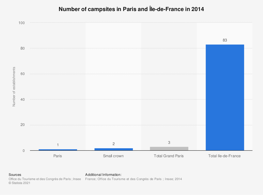 Statistic: Number of campsites in Paris and Île-de-France in 2014 | Statista
