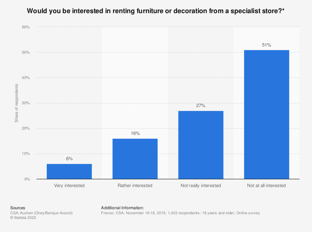Statistic: Would you be interested in renting furniture or decoration from a specialist store?* | Statista