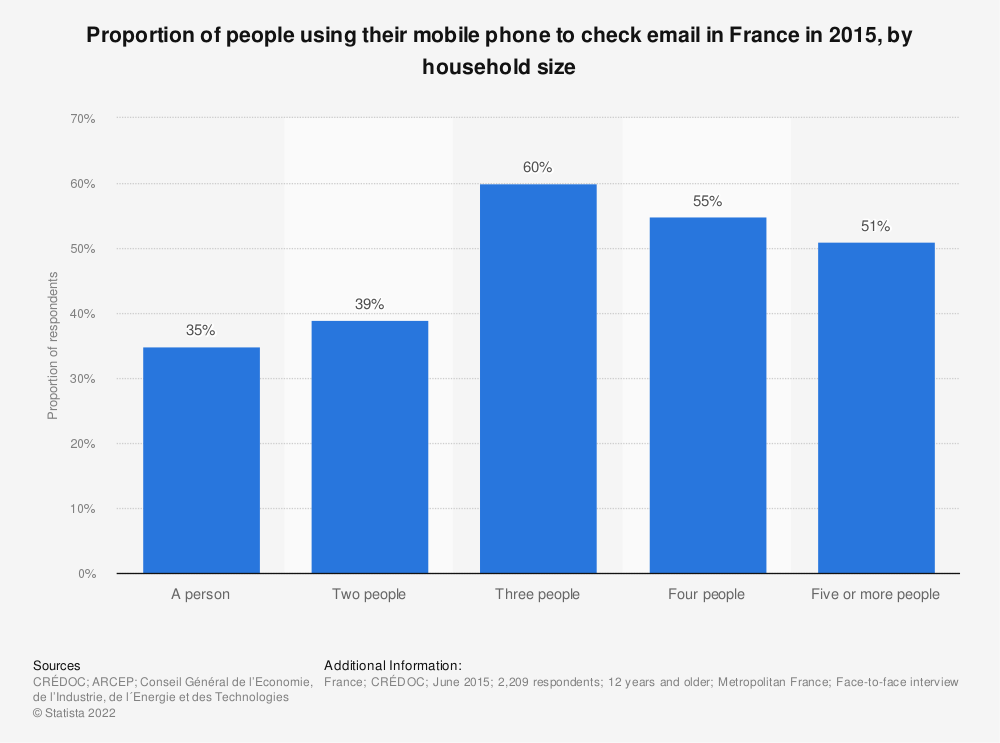 Statistic: Proportion of people using their mobile phone to check email in France in 2015, by household size | Statista