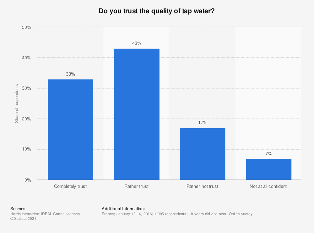 Statistic: Do you trust the quality of tap water?  | Statista