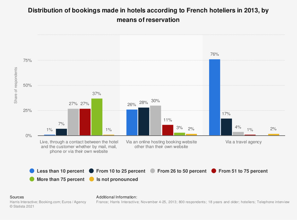 Statistic: Distribution of bookings made in hotels according to French hoteliers in 2013, by means of reservation | Statista