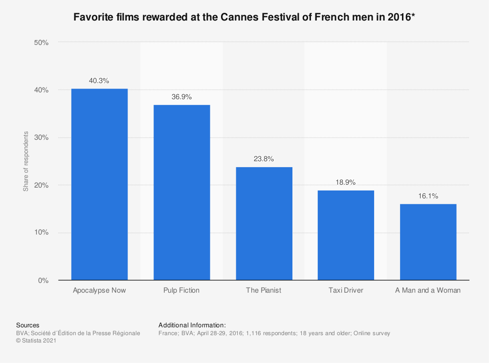 Statistic: Favorite films rewarded at the Cannes Festival of French men in 2016* | Statista