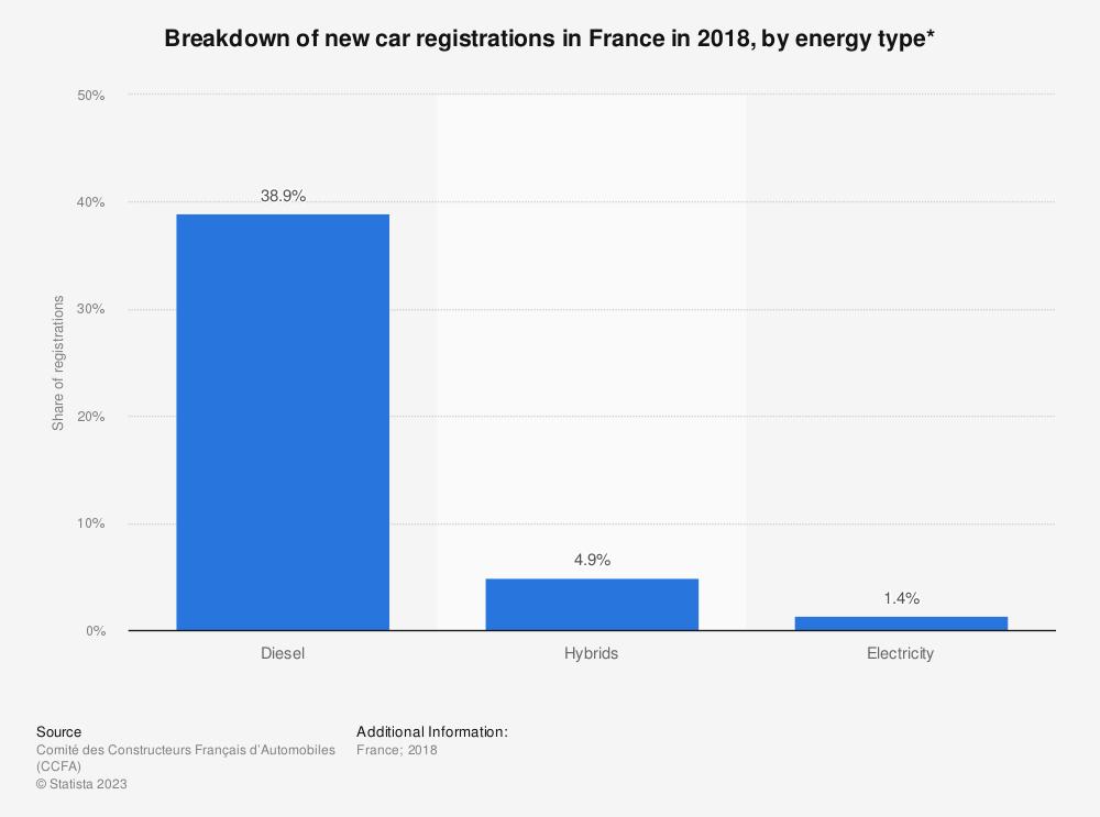 Statistic: Breakdown of new car registrations in France in 2018, by energy type*   Statista