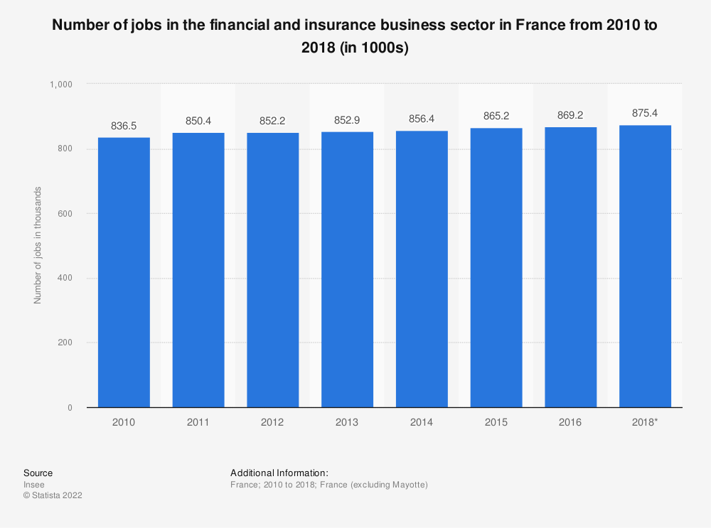 Statistic: Number of jobs in the financial and insurance business sector in France from 2010 to 2014 (in 1000s) | Statista