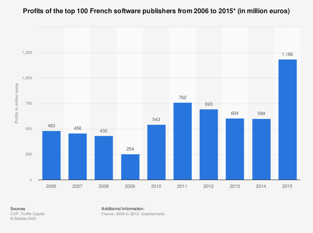 Statistic: Profits of the top 100 French software publishers from 2006 to 2015* (in million euros) | Statista