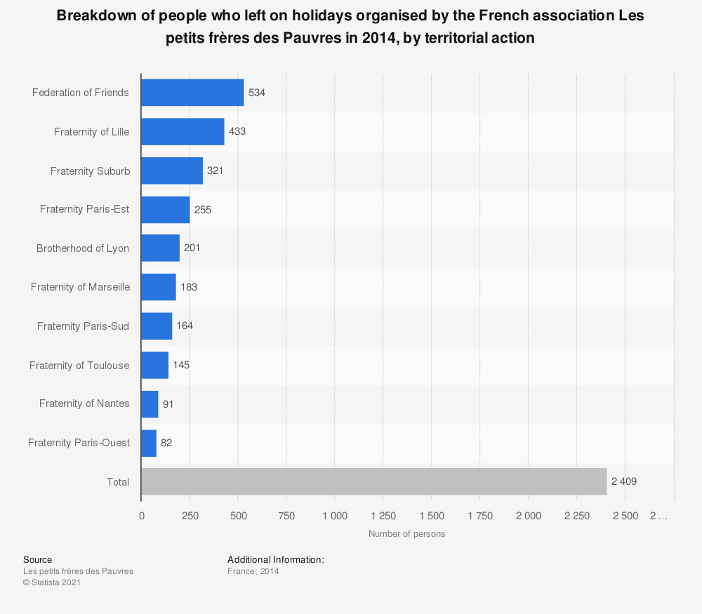 Statistic: Breakdown of people who left on holidays organised by the French association Les petits frères des Pauvres in 2014, by territorial action    Statista