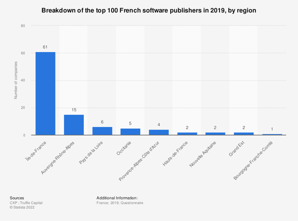 Statistic: Breakdown of the top 100 French software publishers in 2016, by region | Statista