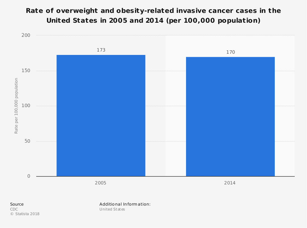 Statistic: Rate of overweight and obesity-related invasive cancer cases in the United States in 2005 and 2014 (per 100,000 population) | Statista