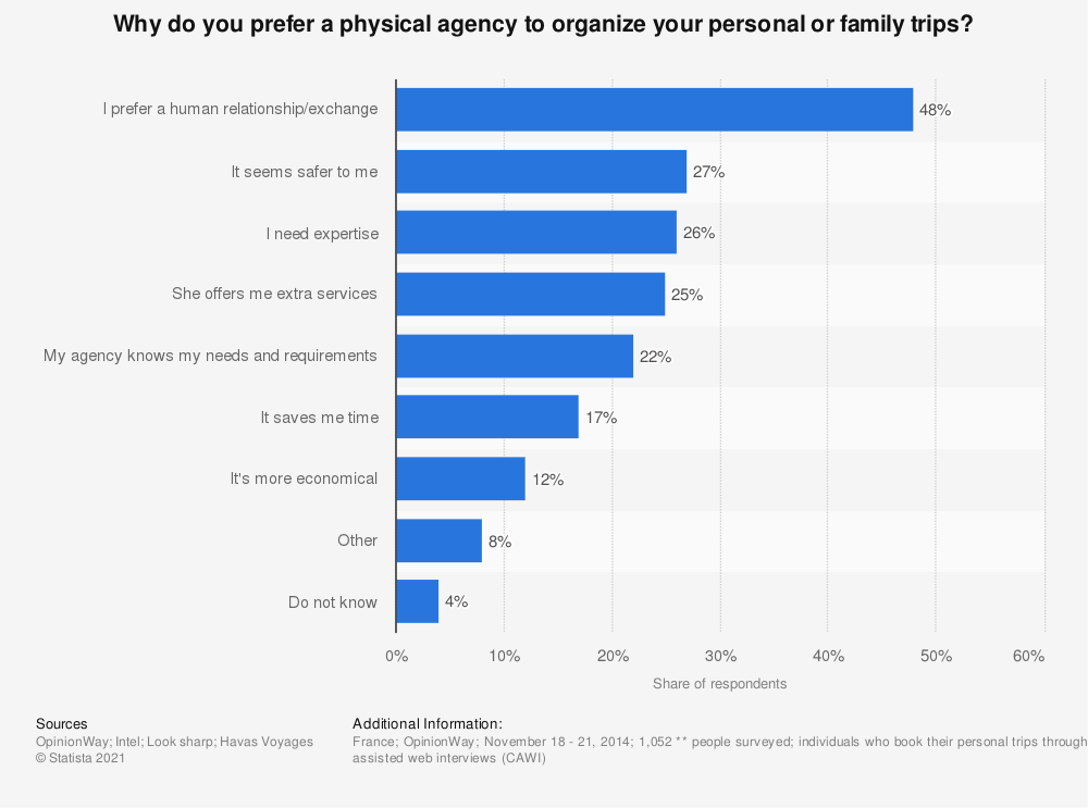 Statistic: Why do you prefer a physical agency to organize your personal or family trips? | Statista