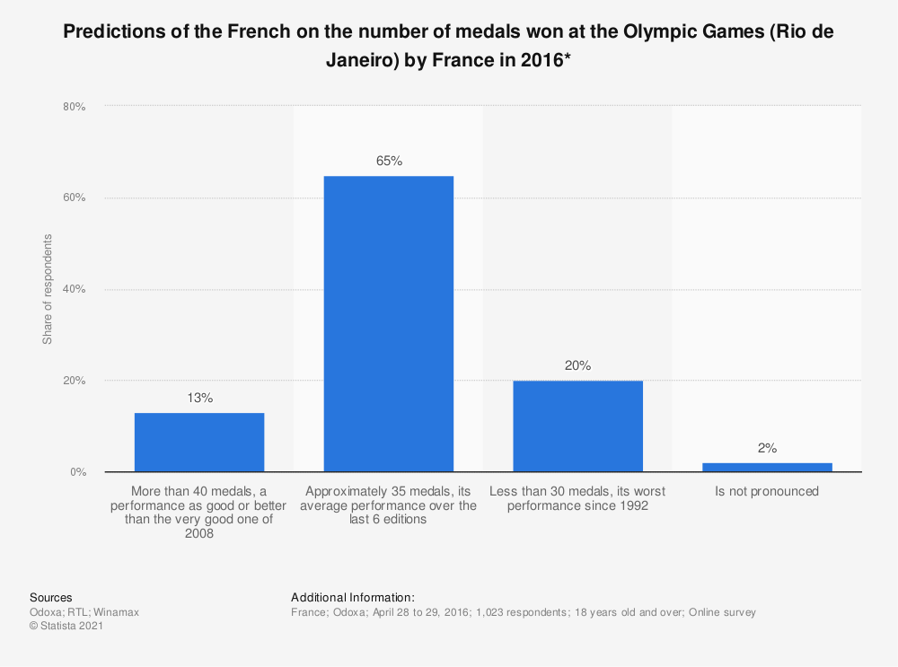 Statistic: Predictions of the French on the number of medals won at the Olympic Games (Rio de Janeiro) by France in 2016* | Statista