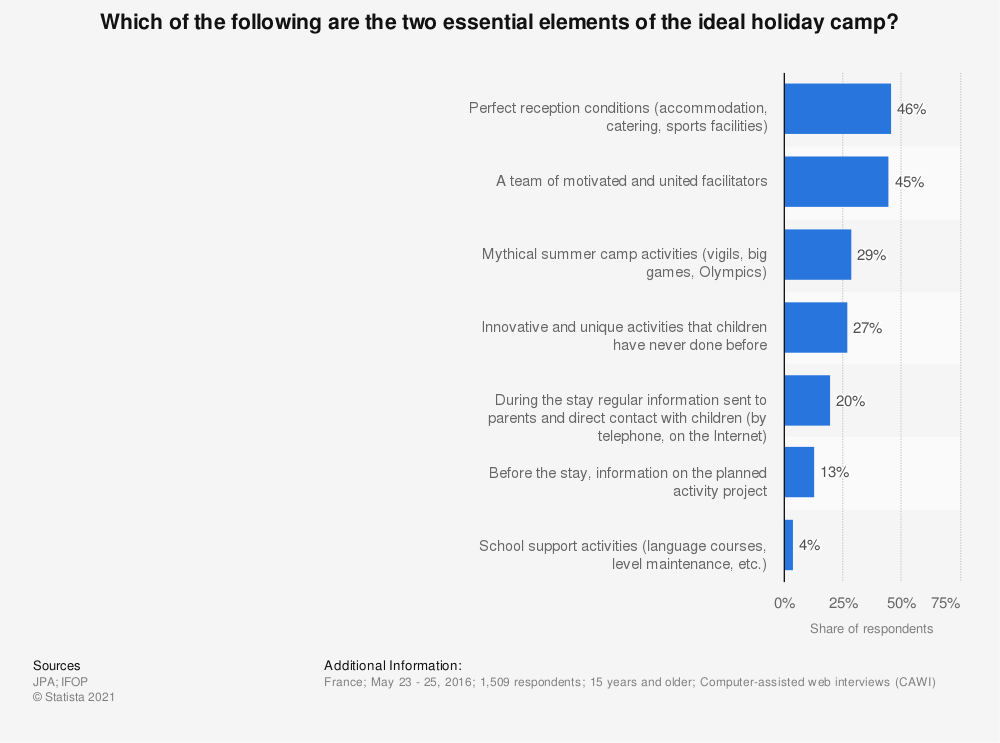 Statistic: Which of the following are the two essential elements of the ideal holiday camp? | Statista