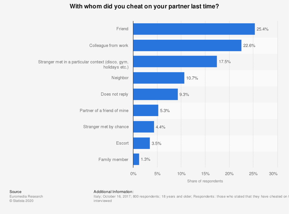 Statistic: With whom did you cheat on your partner last time?   Statista