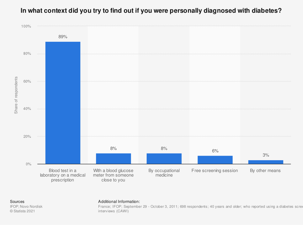 Statistic: In what context did you try to find out if you were personally diagnosed with diabetes? | Statista