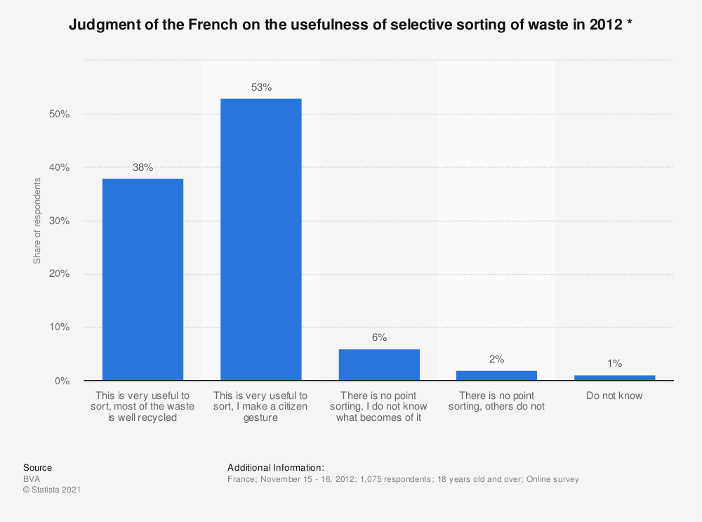 Statistic: Judgment of the French on the usefulness of selective sorting of waste in 2012 * | Statista