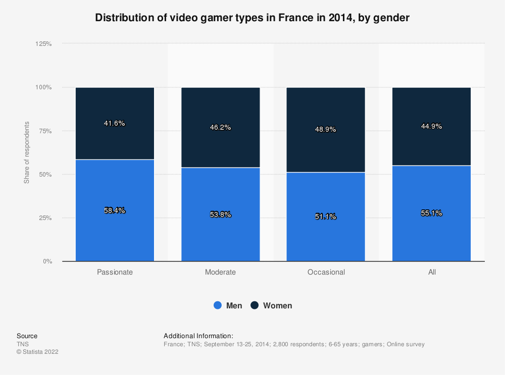 Statistic: Distribution of video gamer types in France in 2014, by gender | Statista