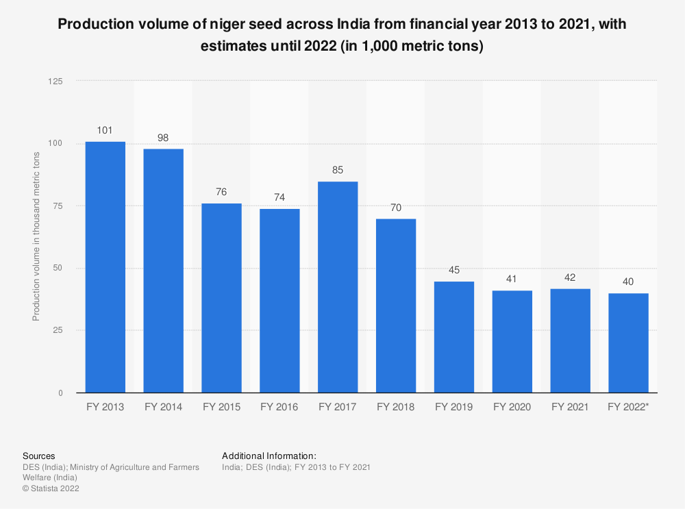 Statistic: Production volume of niger seed across India from FY 2013 to FY 2017 (in millions metric tons) | Statista