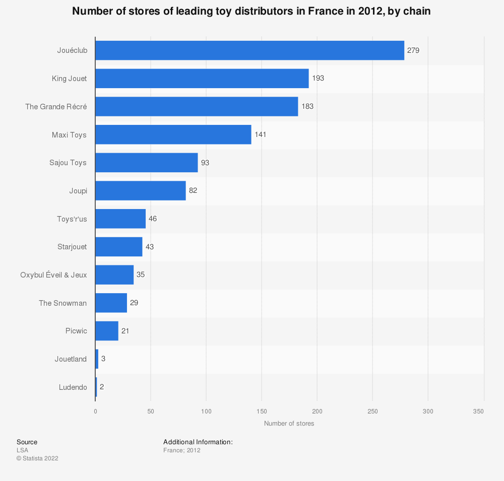 Statistic: Number of stores of leading toy distributors in France in 2012, by chain   Statista