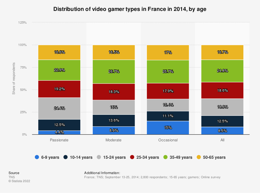 Statistic: Distribution of video gamer types in France in 2014, by age | Statista