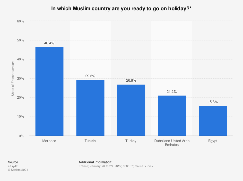 Statistic: In which Muslim country are you ready to go on holiday?* | Statista