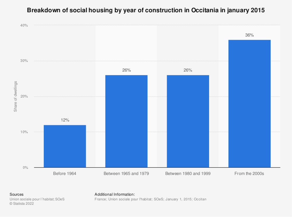 Statistic: Breakdown of social housing by year of construction in Occitania in january 2015 | Statista