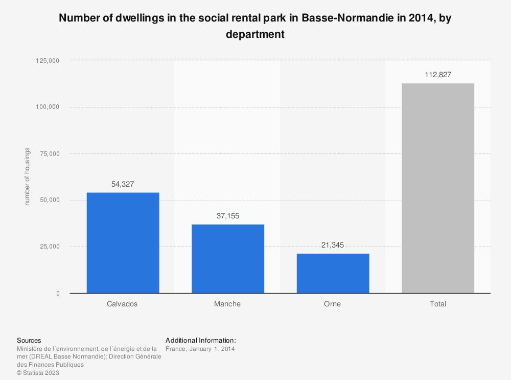 Statistic: Number of dwellings in the social rental park in Basse-Normandie in 2014, by department   Statista