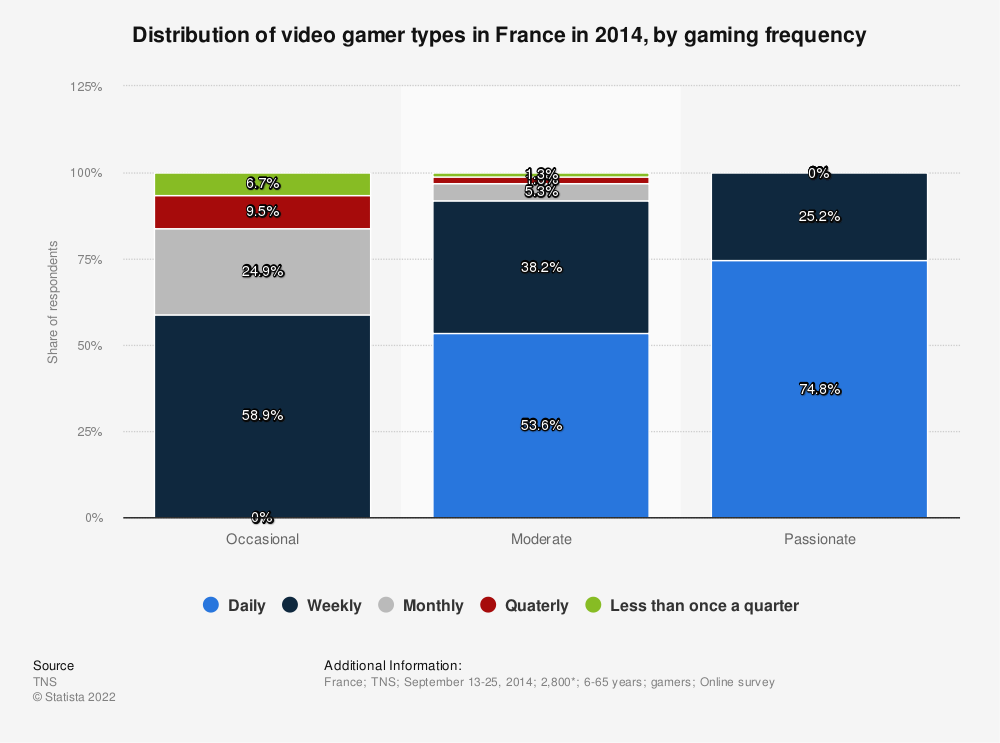 Statistic: Distribution of video gamer types in France in 2014, by gaming frequency | Statista