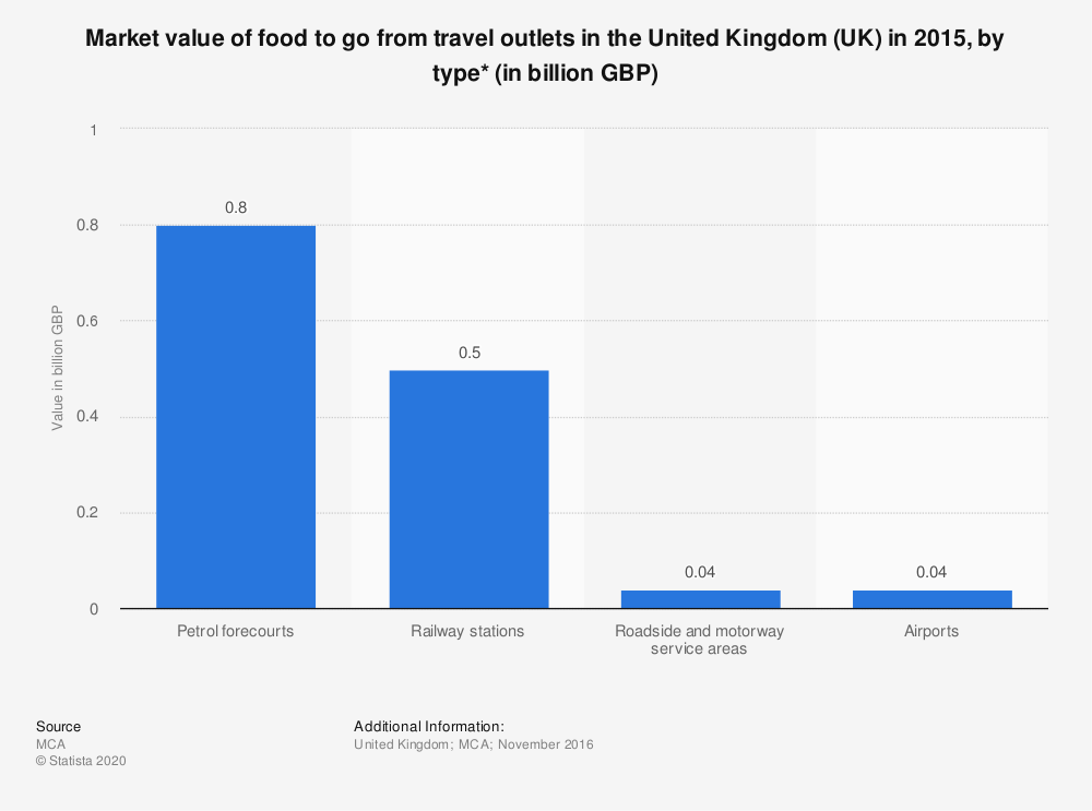 Statistic: Market value of food to go from travel outlets in the United Kingdom (UK) in 2015, by type* (in billion GBP) | Statista