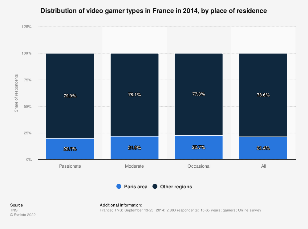 Statistic: Distribution of video gamer types in France in 2014, by place of residence | Statista