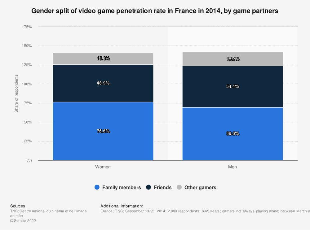 Statistic: Gender split of video game penetration rate in France in 2014, by game partners | Statista