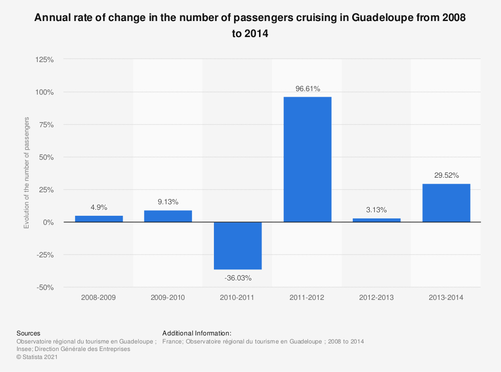 Statistic: Annual rate of change in the number of passengers cruising in Guadeloupe from 2008 to 2014 | Statista