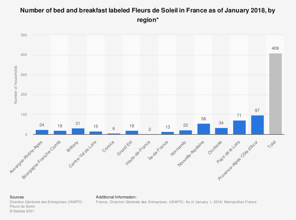 Statistic: Number of bed and breakfast labeled Fleurs de Soleil in France as of January 2018, by region* | Statista