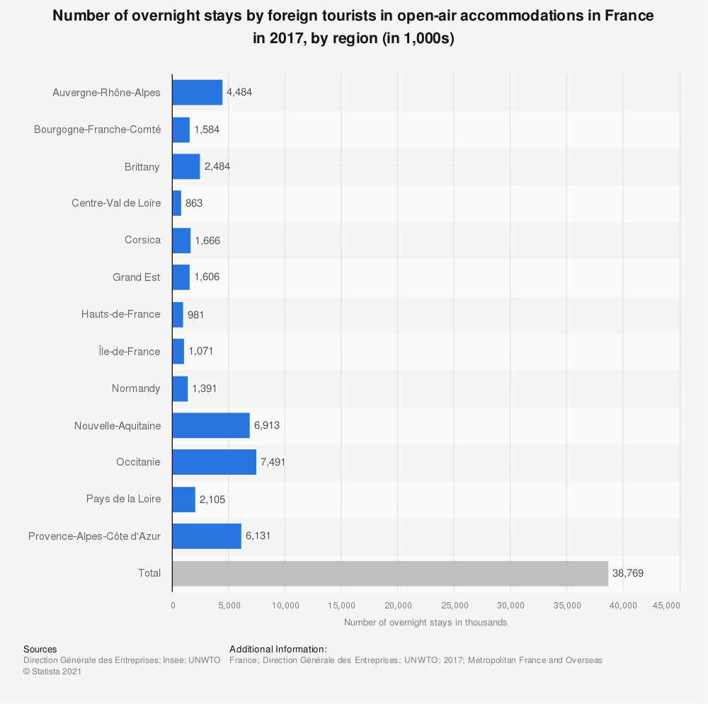 Statistic: Number of overnight stays by foreign tourists in open-air accommodations in France in 2015, by region (in 1,000s) | Statista