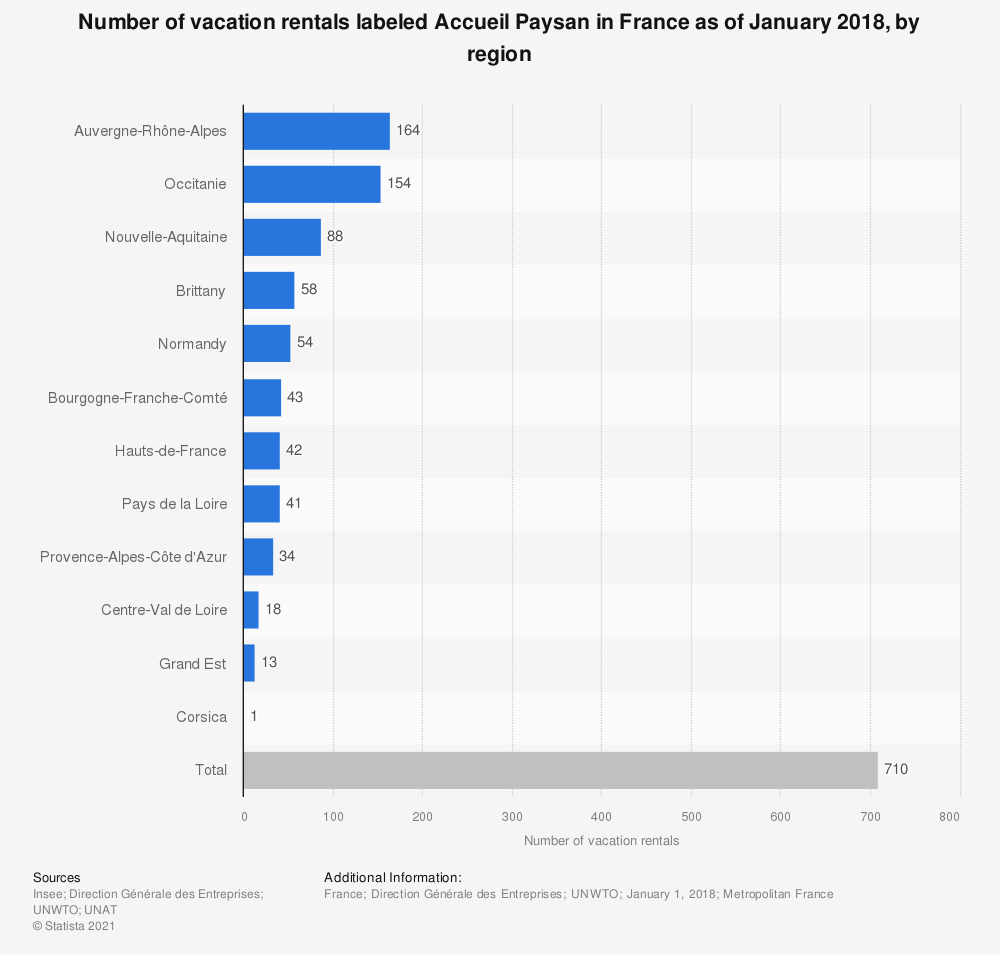 Statistic: Number of vacation rentals labeled Accueil Paysan in France as of January 2016, by region | Statista