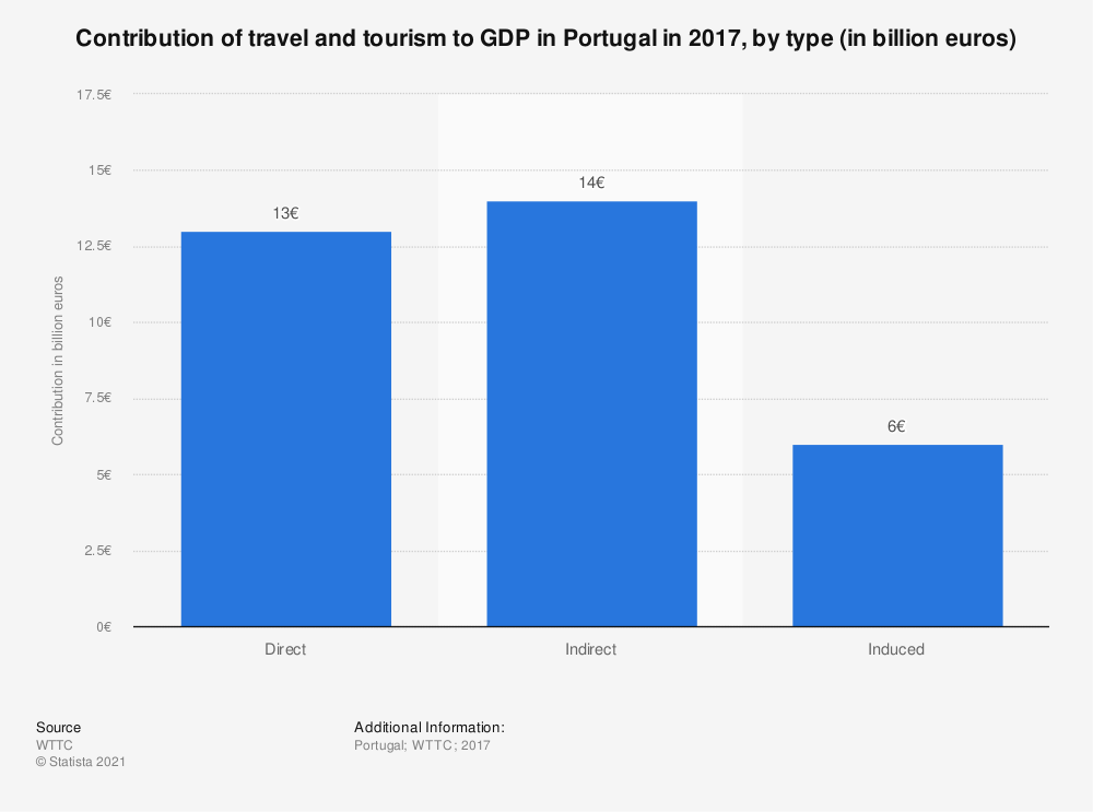 Statistic: Contribution of travel and tourism to GDP in Portugal in 2017, by type (in billion euros) | Statista