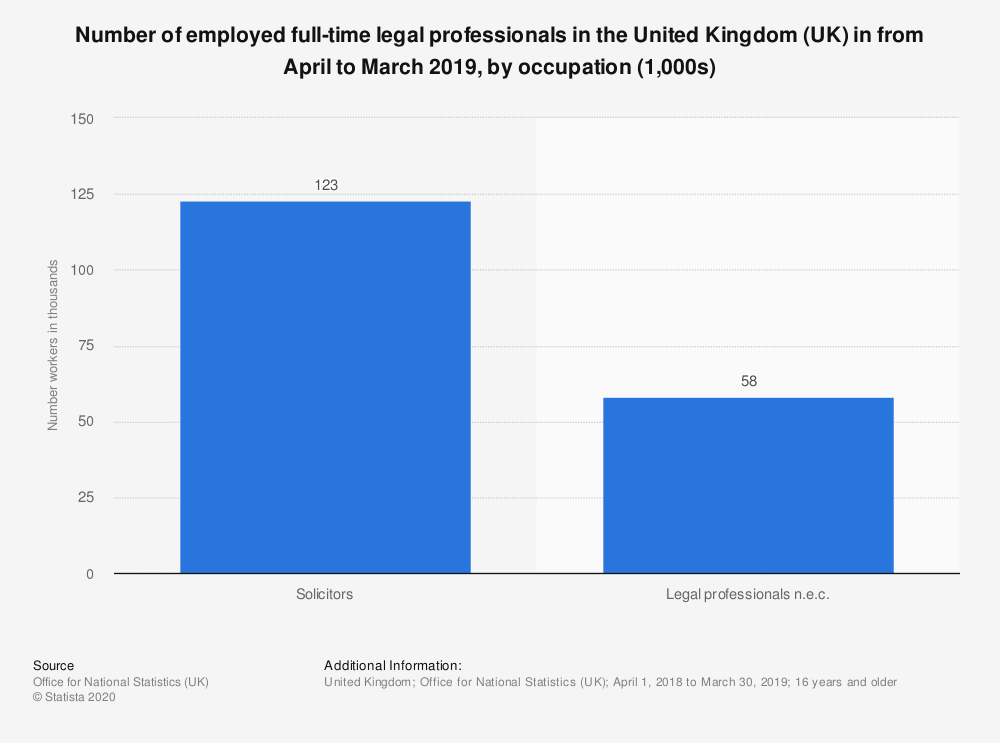Statistic: Number of employed full-time legal professionals in the United Kingdom (UK) in from April to March 2019, by occupation (1,000s) | Statista
