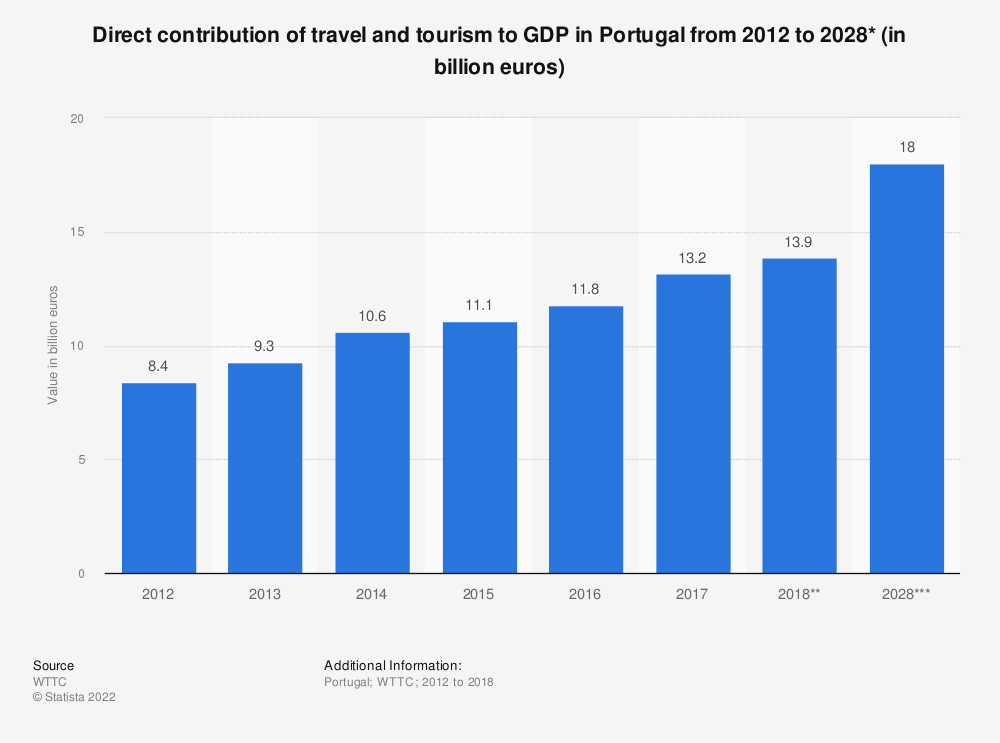 Statistic: Direct contribution of travel and tourism to GDP in Portugal from 2012 to 2028* (in billion euros) | Statista