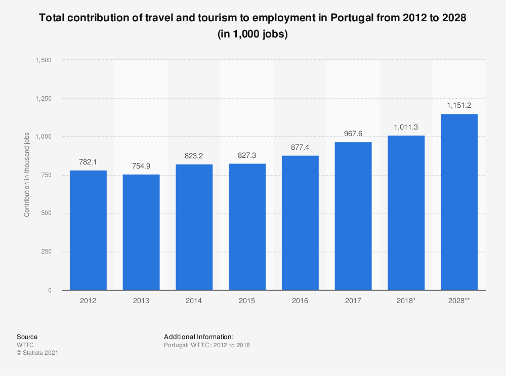 Statistic: Total contribution of travel and tourism to employment in Portugal from 2012 to 2028 (in 1,000 jobs) | Statista