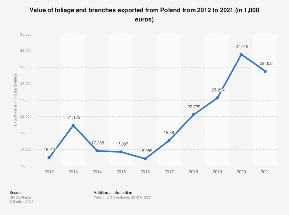 Statistic: Value of foliage and branches exported from Poland from 2012 to 2019 (in 1,000 euros) | Statista