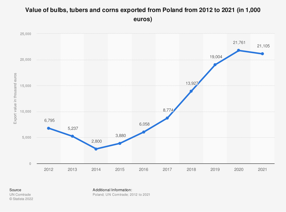 Statistic: Value of bulbs, tubers and corns exported from Poland from 2012 to 2018 (in 1,000 euros) | Statista