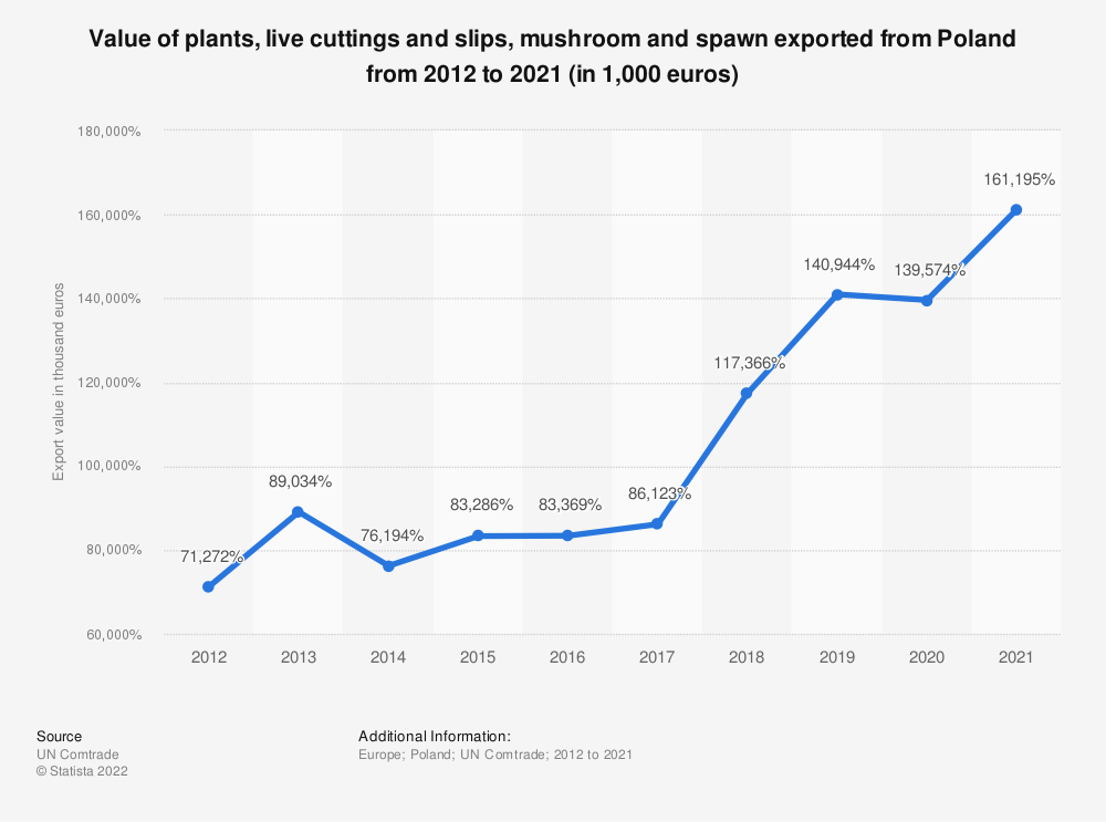 Statistic: Value of plants, live cuttings and slips, mushroom and spawn exported from Poland from 2012 to 2018 (in 1,000 euros) | Statista