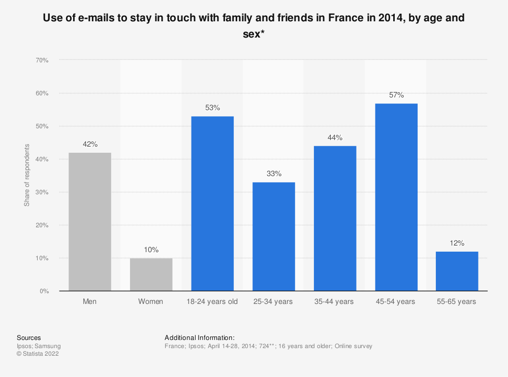 Statistic: Use of e-mails to stay in touch with family and friends in France in 2014, by age and sex* | Statista