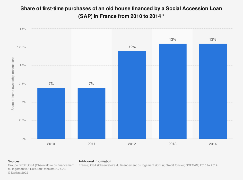 Statistic: Share of first-time purchases of an old house financed by a Social Accession Loan (SAP) in France from 2010 to 2014 * | Statista