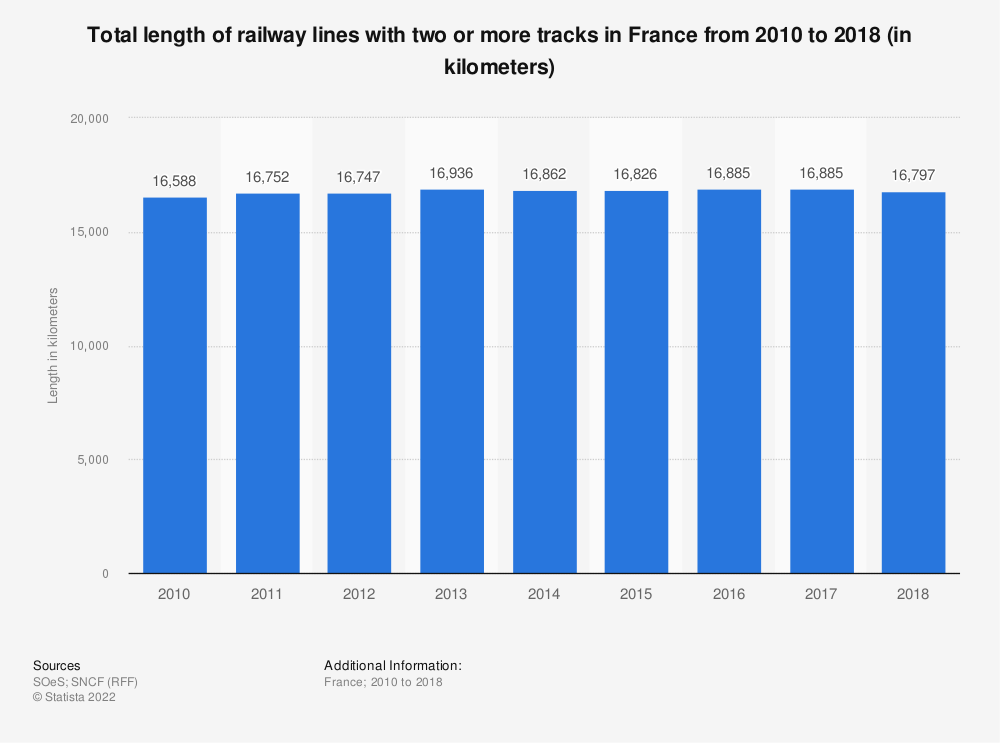 Statistic: Total length of railway lines with two or more tracks in France from 2010 to 2015 (in kilometers) | Statista