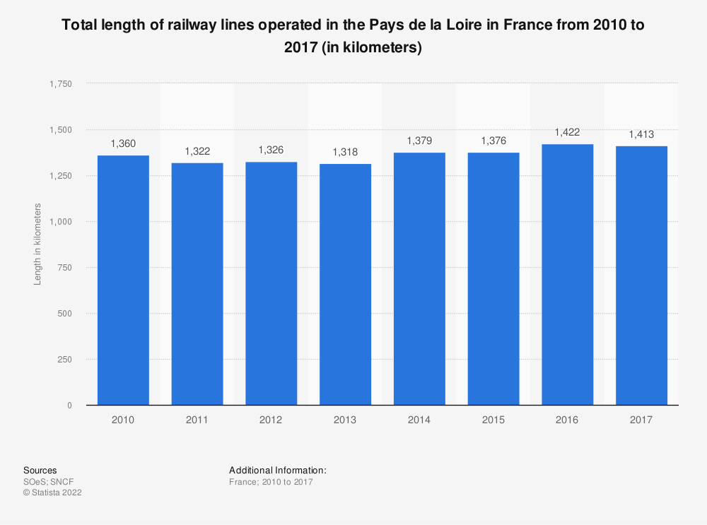 Statistic: Total length of railway lines operated in the Pays de la Loire in France from 2010 to 2015 (in kilometers) | Statista