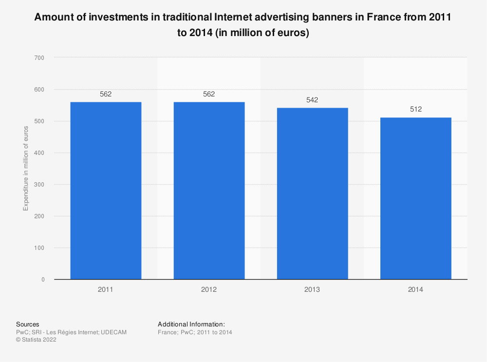Statistic: Amount of investments in traditional Internet advertising banners in France from 2011 to 2014 (in million of euros) | Statista