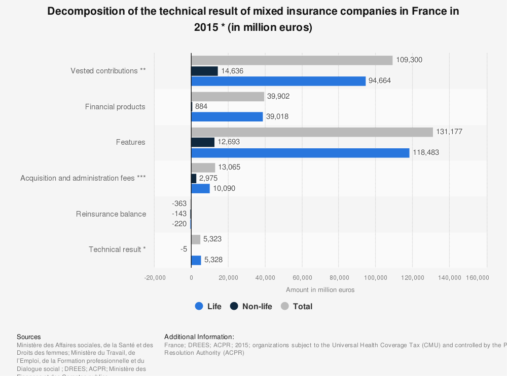 Statistic: Decomposition of the technical result of mixed insurance companies in France in 2015 * (in million euros) | Statista