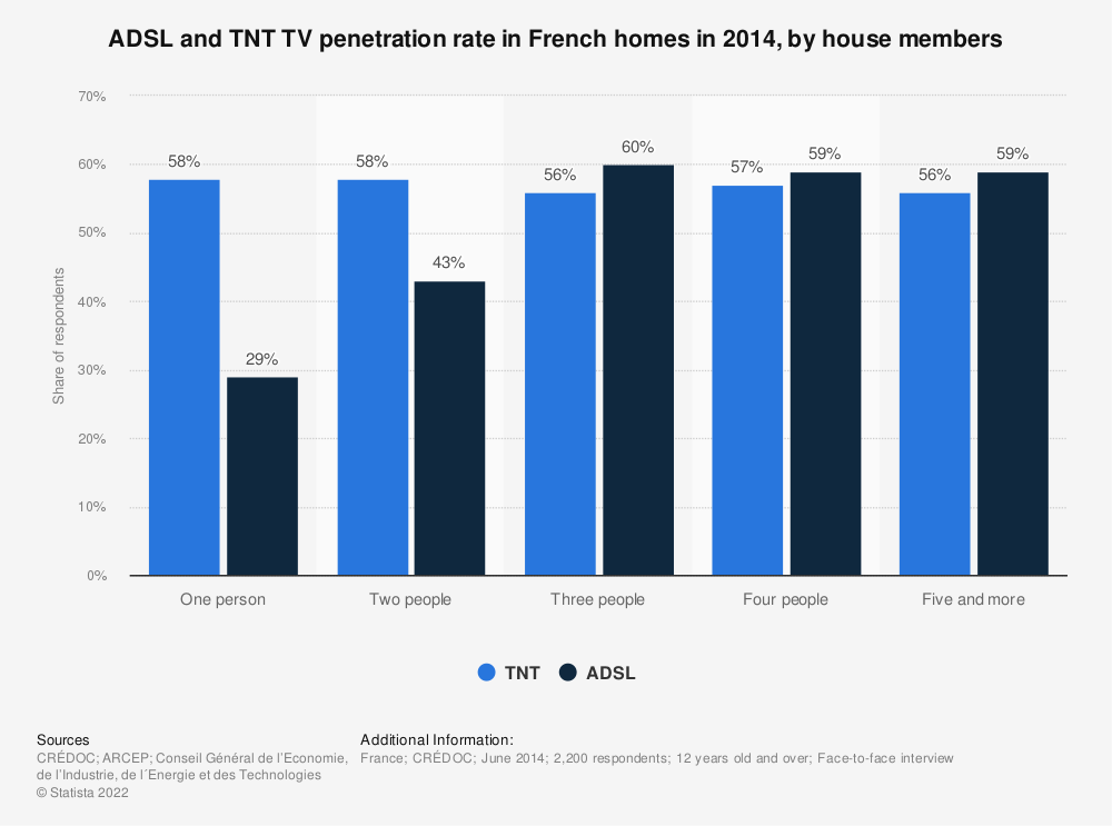 Statistic: ADSL and TNT TV penetration rate in French homes in 2014, by house members  | Statista