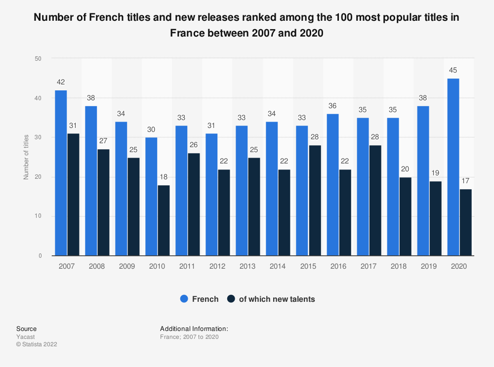 Statistic: Number of French titles and new releases ranked among the 100 most popular titles in France between 2007 and 2015 | Statista